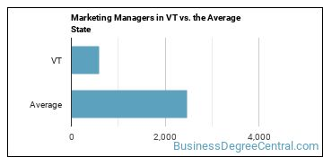 Marketing Managers in VT vs. the Average State