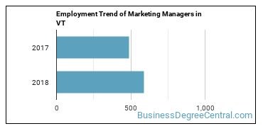 Marketing Managers in VT Employment Trend