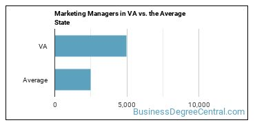 Marketing Managers in VA vs. the Average State