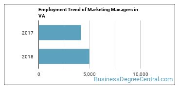 Marketing Managers in VA Employment Trend