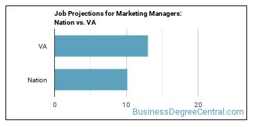 Job Projections for Marketing Managers: Nation vs. VA