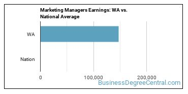 Marketing Managers Earnings: WA vs. National Average