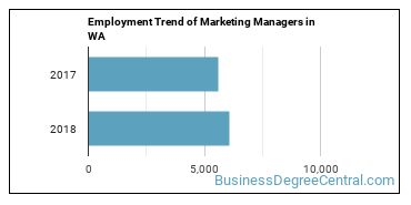 Marketing Managers in WA Employment Trend