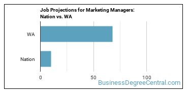 Job Projections for Marketing Managers: Nation vs. WA