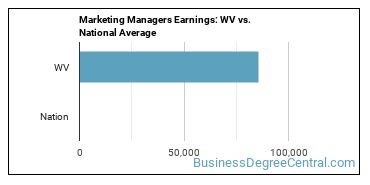 Marketing Managers Earnings: WV vs. National Average