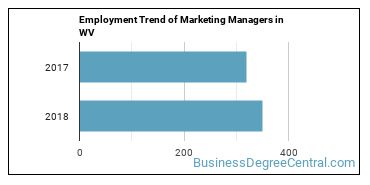 Marketing Managers in WV Employment Trend