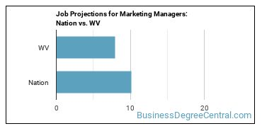 Job Projections for Marketing Managers: Nation vs. WV