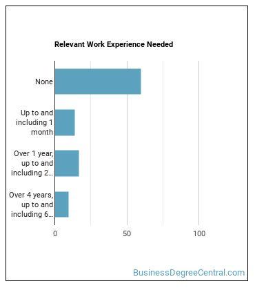 Marking Clerk Work Experience