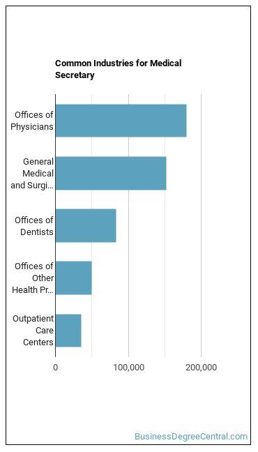 Medical Secretary Industries