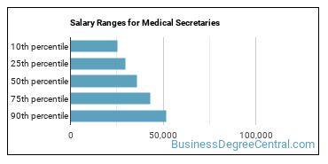 Salary Ranges for Medical Secretaries