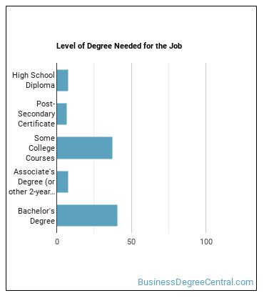 Meeting, Convention, or Event Planner Degree Level