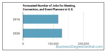 Forecasted Number of Jobs for Meeting, Convention, and Event Planners in U.S.