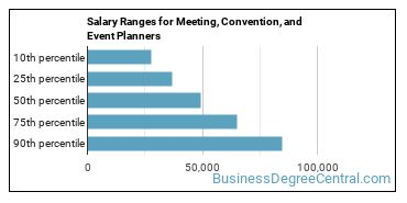 Salary Ranges for Meeting, Convention, and Event Planners