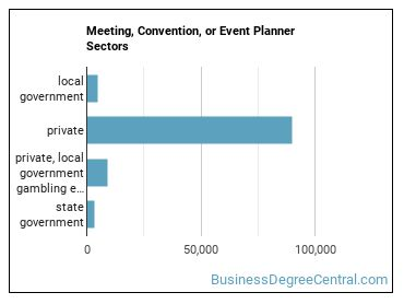 Meeting, Convention, or Event Planner Sectors