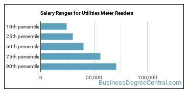Salary Ranges for Utilities Meter Readers