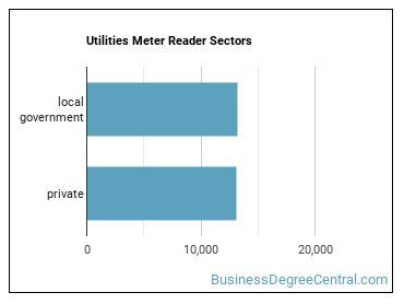 Utilities Meter Reader Sectors