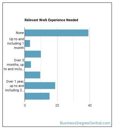 Utilities Meter Reader Work Experience