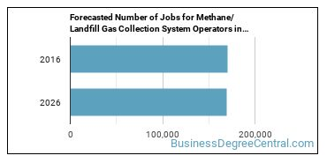 Forecasted Number of Jobs for Methane/Landfill Gas Collection System Operators in U.S.