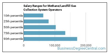 Salary Ranges for Methane/Landfill Gas Collection System Operators
