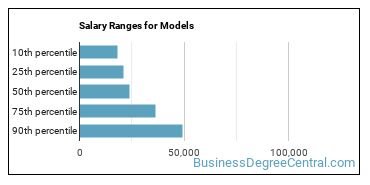Salary Ranges for Models