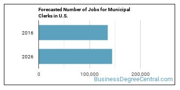 Forecasted Number of Jobs for Municipal Clerks in U.S.