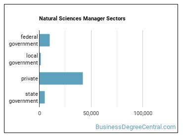 Natural Sciences Manager Sectors