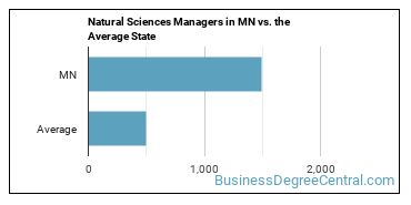 Natural Sciences Managers in MN vs. the Average State