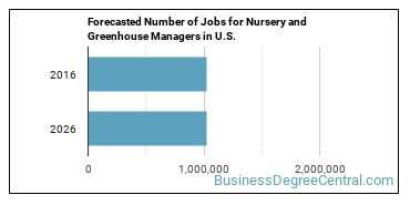 Forecasted Number of Jobs for Nursery and Greenhouse Managers in U.S.