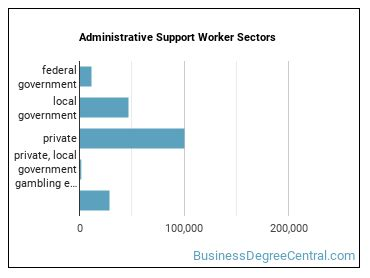 Administrative Support Worker Sectors