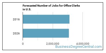Forecasted Number of Jobs for Office Clerks in U.S.