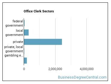 Office Clerk Sectors