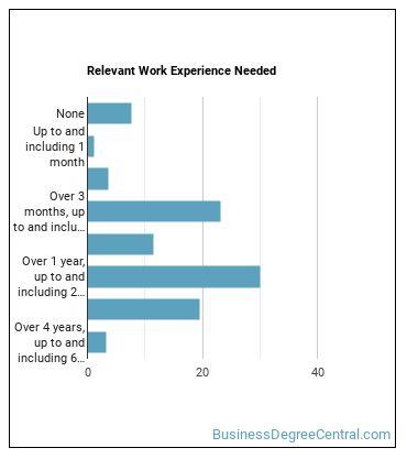 Office Clerk Work Experience