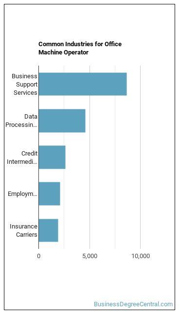 Office Machine Operator Industries