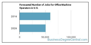 Forecasted Number of Jobs for Office Machine Operators in U.S.