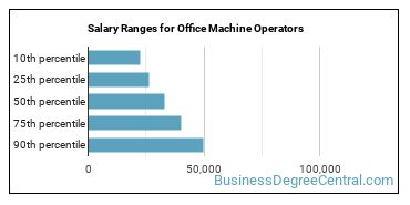 Salary Ranges for Office Machine Operators