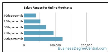 Salary Ranges for Online Merchants