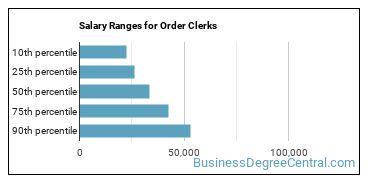 Salary Ranges for Order Clerks
