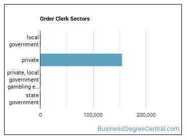 Order Clerk Sectors