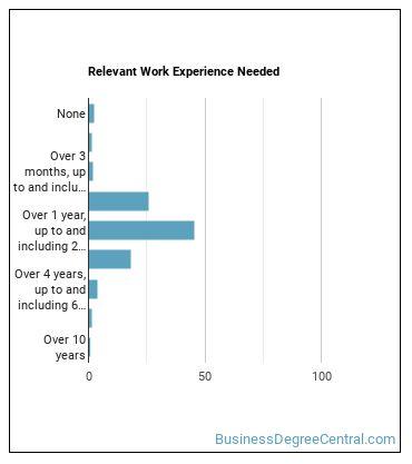 Order Clerk Work Experience