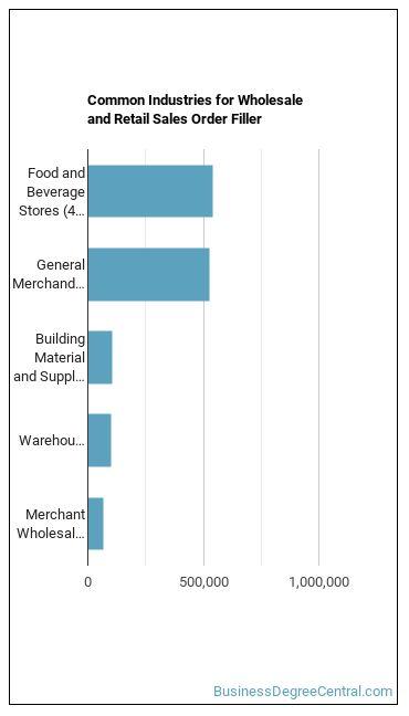 Wholesale & Retail Sales Order Filler Industries