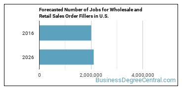 Forecasted Number of Jobs for Wholesale and Retail Sales Order Fillers in U.S.