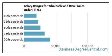 Salary Ranges for Wholesale and Retail Sales Order Fillers
