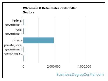 Wholesale & Retail Sales Order Filler Sectors