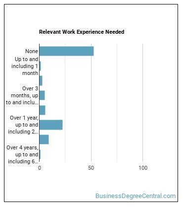 Wholesale & Retail Sales Order Filler Work Experience