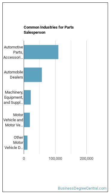 Parts Salesperson Industries