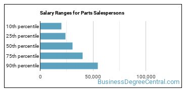 Salary Ranges for Parts Salespersons