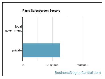 Parts Salesperson Sectors
