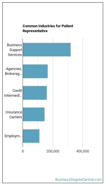 Patient Representative Industries