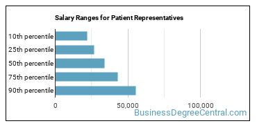 Salary Ranges for Patient Representatives