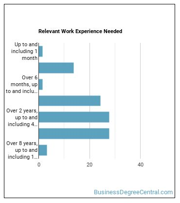 Patient Representative Work Experience